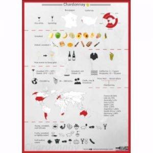 Chardonnay characteristics aroma affiche 2020
